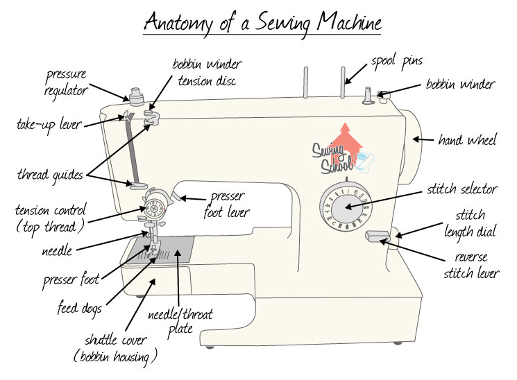use-sewing-machine-2