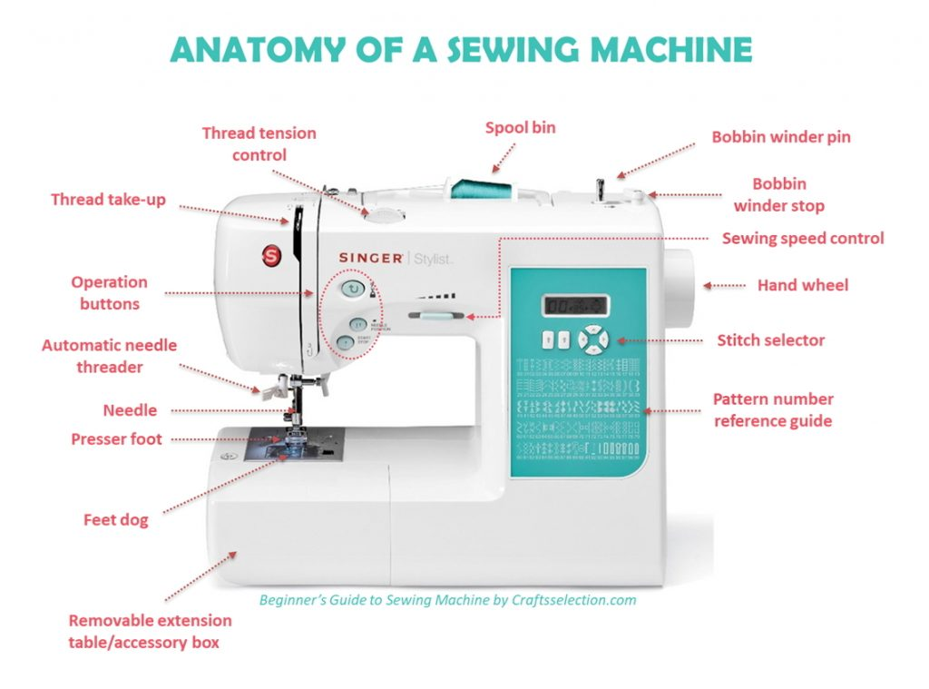 Best Sewing Machines 2018 The Ultimate Guide For Beginners