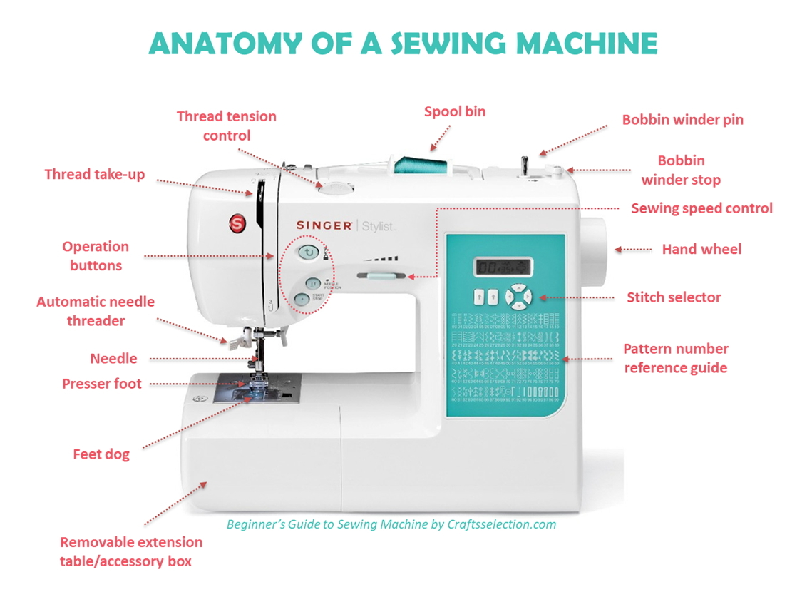 Anatomy of a Sewing Machine